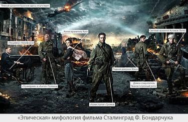 Эпическая мифология фильма Сталинград Ф. Бондарчука