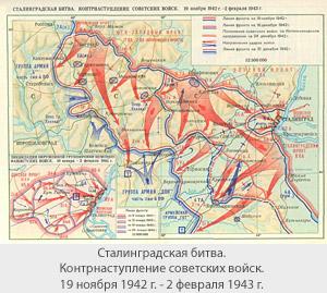 Сталинградская битва. Контрнаступление советских войск. 19 ноября 1942 г. - 2 февраля 1943 г.